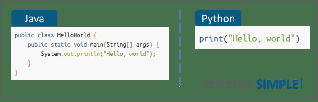 Сравнение кода Python и Java